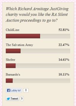 RA Silent Auction poll